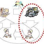 Klicka på bilden för att läsa om principen för arbetsplatsanpassat lärande.